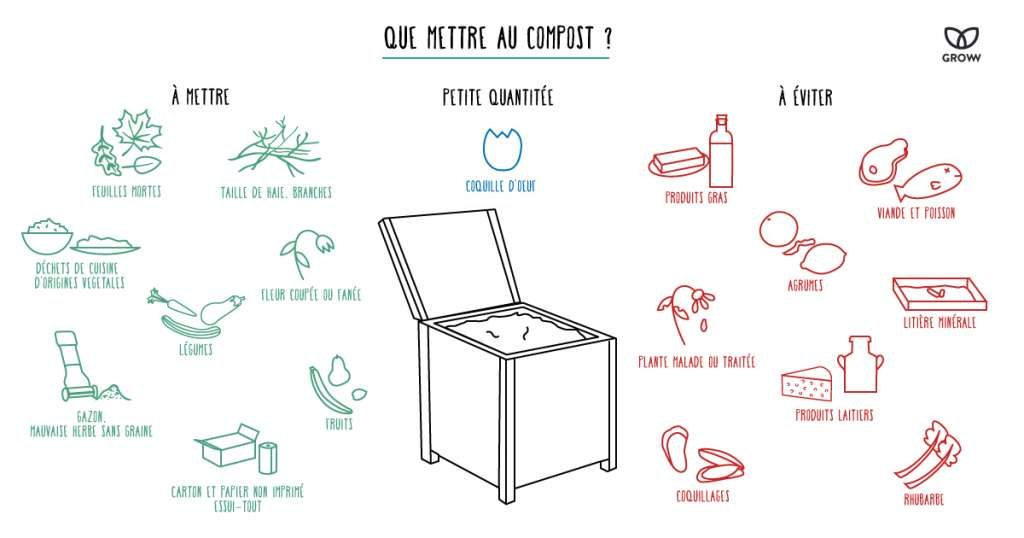 Ce qu'on met au compost